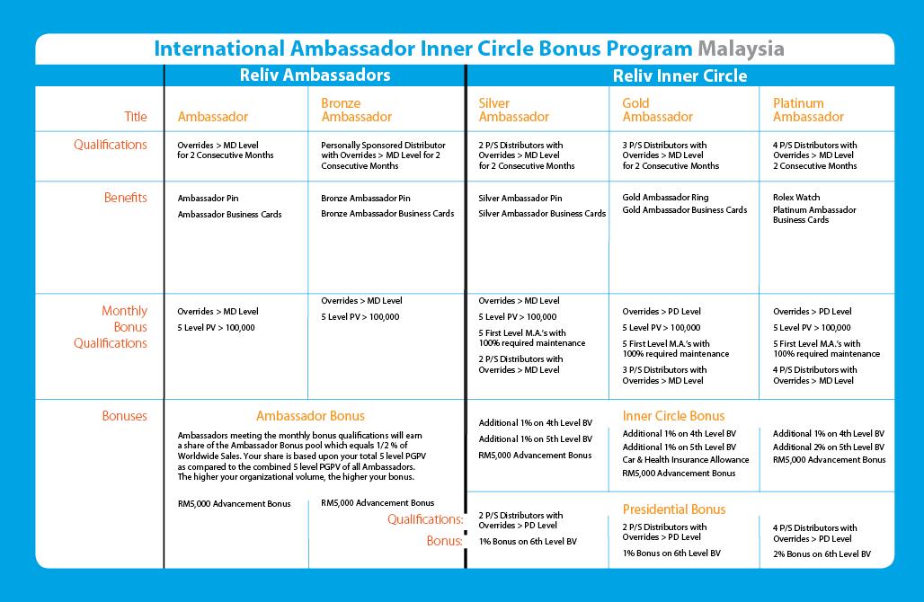 Reliv Ambassador Program